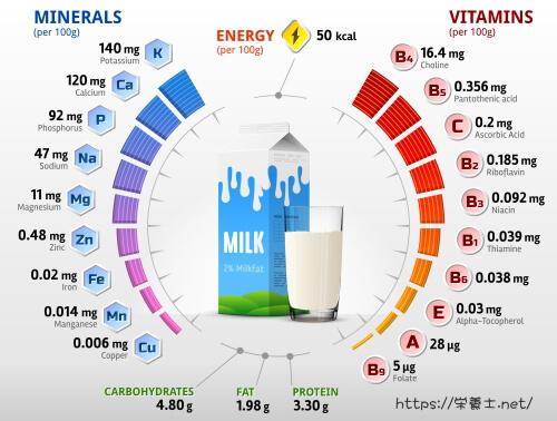 牛乳の栄養素